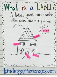 Do you love and use anchor charts as much as I do? Then you are going to love these Must Make Kindergarten Anchor Charts! Why anchor charts in Kindergarten? I use anchor charts almost every day a Kindergarten Writing Activities, Kindergarten Anchor Charts, Writing Anchor Charts, Teaching Writing, Kindergarten Classroom, Writing Lists, Kindergarten Writers Workshop, Teaching Ideas, Classroom Decor