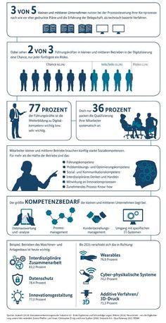 #Digitalkompetenz für die #Industrie40 | BMWI