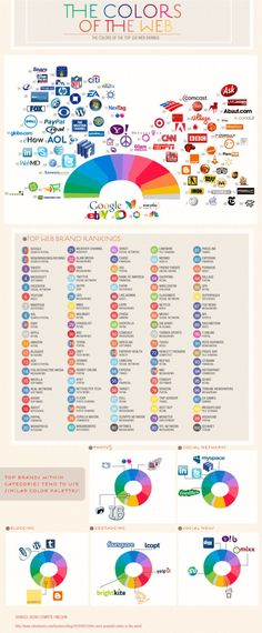Interesting! Check out what colours brands prefer for their logos on the Web. Similarities, uh?