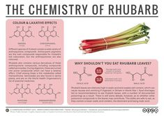 Field-grown rhubarb will shortly be coming into season and appearing in supermarkets in the UK, so it seems like a good time to take a look at the chemistry behind this odd-looking vegetable. It's ...