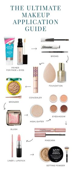 Order of makeup application from start to finish.