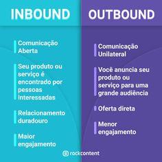 Inbound e Outbound Marketing - Ferramentas de Marketing Digital Digital Marketing Strategy, Inbound Marketing, Marketing Poster, Marketing Process, Marketing Logo, Social Marketing, Content Marketing, Internet Marketing, Marketing Ideas