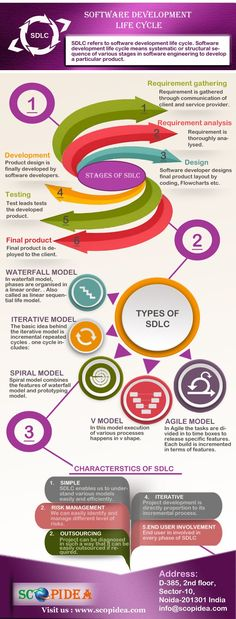 Software Development Life cycle and its stage and SDLC Model describe in this #infographics