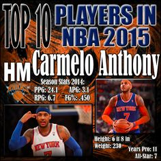 Carmelo Anthony has been one of the most if not the most prolific scorers in the past decade. Caermelo is the only upside to this team. In my opinion he should just take the year off and come into the 2015-16 season with fresh legs, but that's unlikely to happen. Carmelo definitely has more in the tank, but he can't live up to his full potential on a team like the Knicks. http://www.prosportstop10.com/top-10-best-nba-players-2015/