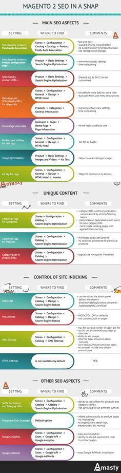 When it comes to the main SEO aspects, you should be aware where to find each setting and what is its purpose. For that reason, the infographic below shows a useful list of the most important Magento 2 SEO settings you should get familiar with. #infographics #SEO #magento2