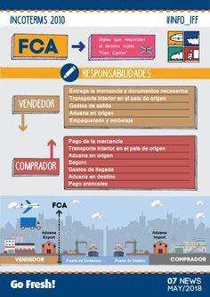 Intfresh News: Infografia: Incoterm 2010 DDP International Relations, International Trade, Export Business, Business Marketing, Supply Chain Logistics, Warehouse Logistics, Industrial Engineering, Digital Strategy, Good To Know