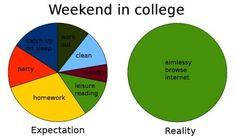 This is college in a nutshell: I do my college work at the college because hash tag college.