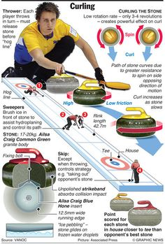 US OLYMPICS GRAPHIC Curling one of my favorite winter sports: very like chess, there is a lot of strategy & skill. 2010 Winter Olympics, Us Olympics, Olympic Idea, Olympic Sports, Winter Olympic Games, Winter Games, Olympic Curling, American Sports, Physical Education