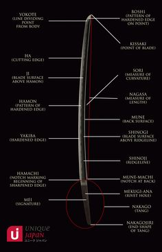 sword-site.com: Diagrams of the Parts of a Japanese Sword...