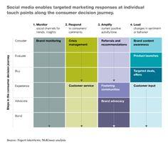 McKinsey Social Media B2B Framework