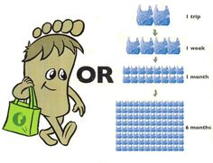 A plastic bag takes up to 1000 years to decompose!!! That's a huge NO to plastic bags. Always use reusable shopping bags!
