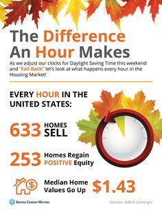 The Difference an Hour Makes This Fall [INFOGRAPHIC]  http://www.simardrealtygroup.com/real-estate-advice/the-difference-an-hour-makes-this-fall-infographic  Every Hour in the US Housing Market:  633 Homes Sell 253 Homes Regain Positive Equity Median Home Values Go Up $1.43  Source KCM  ​#MarketReport #EverySecondCounts #SimardRealtyGroup