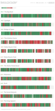 "Based on a *True* True Story? - A scene-by-scene breakdown of Hollywood ""true"" story films. See which are true, false-ish or outright made up. Interactive version here: http://www.informationisbeautiful.net/visualizations/based-on-a-true-true-story/"