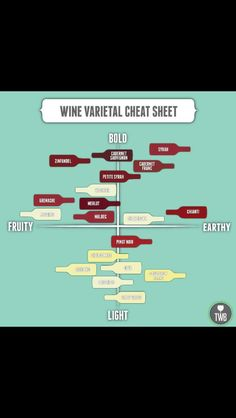 Wine chart - I will call this wine for dummies