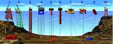 Types of offshore oil and gas structures - Oil platform - Wikipedia, the free encyclopedia