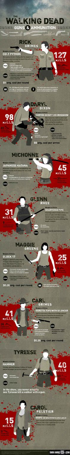 The Walking Dead Kill Count