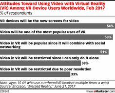 Attitudes Toward Using Video with Virtual Reality (VR) Among VR Device Users Worldwide, Feb 2017 (% of respondents)