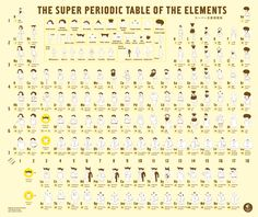 Wonderful Life With the Elements Imagines the Periodic Table as People | Underwire | Wired.com