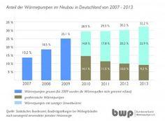 Immer mehr Bauherren setzen auf Wärmepumpen - http://www.immobilien-journal.de/energie/waermepumpen/immer-mehr-bauherren-setzen-auf-waermepumpen/