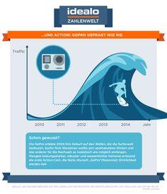 Der Action-Cam-Hersteller GoPro surft seit einigen Jahren auf einer wachsenden Beliebtheitswelle.