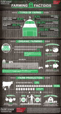 ProAg Friday Fun Ag Fact: Farming Factoids - This infographic comes from Great American Country and breaks down farming by the numbers. Organic Farming, Organic Gardening, Organic Fertilizer, Agriculture Facts, Farm Kings, Farm Facts, Precision Agriculture, Types Of Farming, Vertical Farming