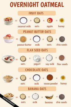 Oats are well known as a healthy breakfast oatmeal recipes happy and what's more? OVERNIGHT FRUIT OATS You need 1 cup rolled oats, ¼ cup thin sliced apples, ¼ cup pomegranate seeds, ¼ cup orange. Overnight Breakfast, Overnight Oatmeal, Healthy Overnight Oats, Apple Breakfast, Overnight Oats No Yogurt, Healthy Oatmeal Breakfast, Rolled Oats Recipe Overnight, Breakfast Cups, Office Breakfast Ideas