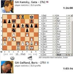 Anish Giri Scoresheet  Chess    Chess