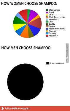 Shampoo selection methods