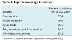 Low Wage Work in the U.S. (click thru for analysis)