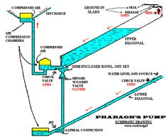 Advanced Type Of Ram Pump - Page 2 - Energetic Forum Ram Pump, Schematic Drawing, Hydraulic Ram, Water Collection, Water Management, Mechanical Engineering, Chemical Engineering, Water Supply, Renewable Energy