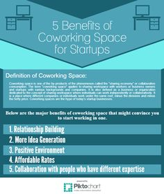 Most startup founders are considering the idea of coworking spaces- which offer a flexible and less expensive workspace. Find out why...