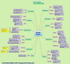 Mind map of modal verbs.