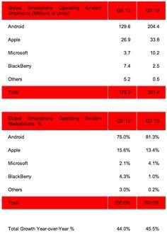 81% de todos os smartphones vendidos são com o sistema operativo Android 81e70489c8