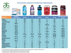 Marketplace comparison of Phytosport. Look at all those vitamins!  www.lauradejong.arbonne.com