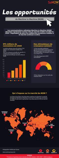 Les opportunités du Machine to Machine (M2M) : 974 millions de connexions en 2020