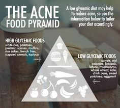 Should we fight acne with the same mentality the government applies when educating Americans to eat a healthy diet — with a food pyramid?