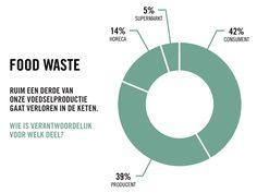 Instock | Het restaurant dat voedselverspilling op de kaart zet