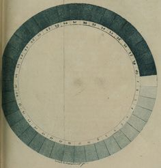 A version of Saussure's cyanometer, published in 1790 HORACE-BÉNÉDICT DE SAUSSURE/BIODIVERSITY LIBRARY