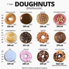 The nutritional make up of a doughnut (whatever the brand) is fairly sub-optimal… – Calories Tutorial Food Calories List, Food Calorie Chart, Fall Recipes, Desert Recipes, Vegetarian Fast Food, Vegan Food, Mexican Food Recipes, Healthy Recipes, Healthy Food
