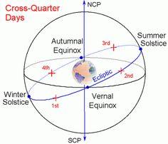 Equinoccios, solsticios y los días de cruces de cuartos son todos los sellos distintivos de la órbita de la Tierra alrededor del sol.  Halloween es el cuarto día cruzada trimestre del año.  Ilustración a través de la NASA