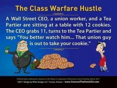"The Class Warfare Hustle | A Wall Street CEO, a union worker, and a Tea Partier are sitting at a table with 12 cookies. The CEO grabs 11, turns to the Tea Partier and says ""You better watch him... That union guy is out to take your cookie."" 
