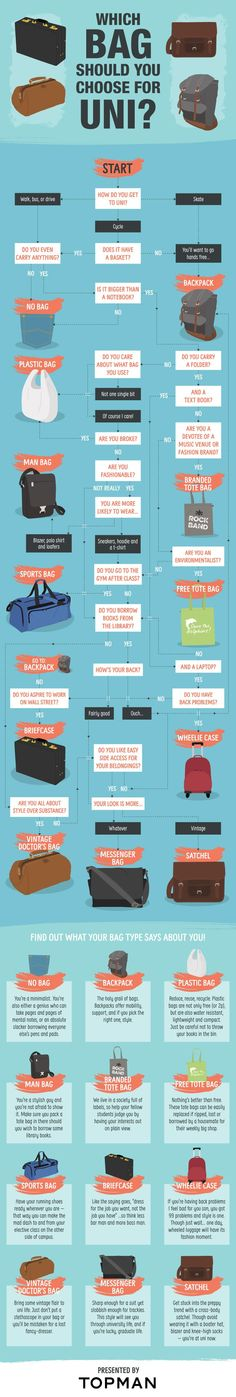Which Bag Should you Choose for Uni? #infographic #Lifestyle #Fashion #University #Bag