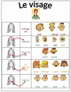 la description physique @ Sheri K Basic French Words, French Phrases, How To Speak French, Learn French, French Expressions, French Language Lessons, French Language Learning, French Lessons, Foreign Language
