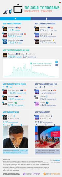 Top Social TV Programs febbraio 2014