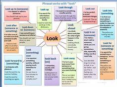 Phrasal verbs with 'Look'.