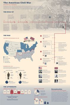 """I designed this infographic as part of my Communication Design II class in the summer of 2012. The poster was intended to be used by students studying the American Civil War for the AP United States History exam."""