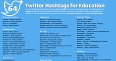 This list of hashtags had its birth in several different places. First is the comprehensive list from Cybrary Man. On his site you can find many more plus the dates and times for live chats. Secondly, this more simplified list was inspired by the team at November Learning. You can learn more abou... List Of Hashtags, Matter Science, 21st Century Learning, Teaching Style, My Philosophy, O Donnell, Student Engagement, How To Introduce Yourself, About Me Blog