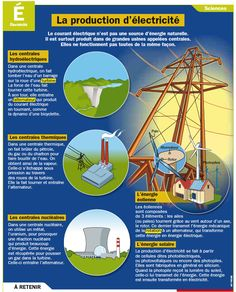 Fiche exposés : La production d'électricité Science Education, Teaching Science, Science For Kids, Science And Nature, Ap French, Learn French, French Phrases, French Teacher, Essay Examples