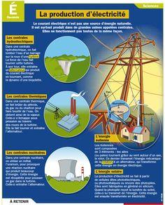 Fiche exposés : La production d'électricité