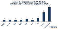 Anzahl der angebotenen 4K-TV-Modelle auf idealo von Jan. bis Sept. 213